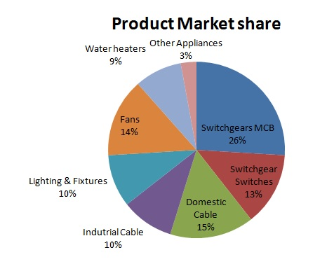 Havells Product Market Share