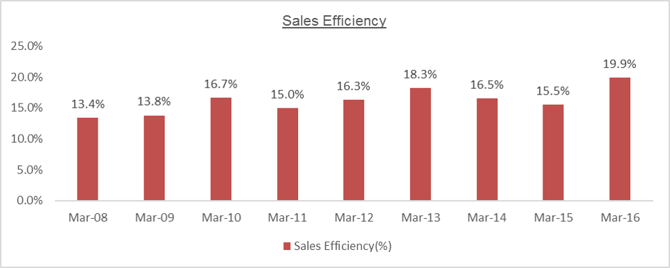 MTPL Sales Efficiency