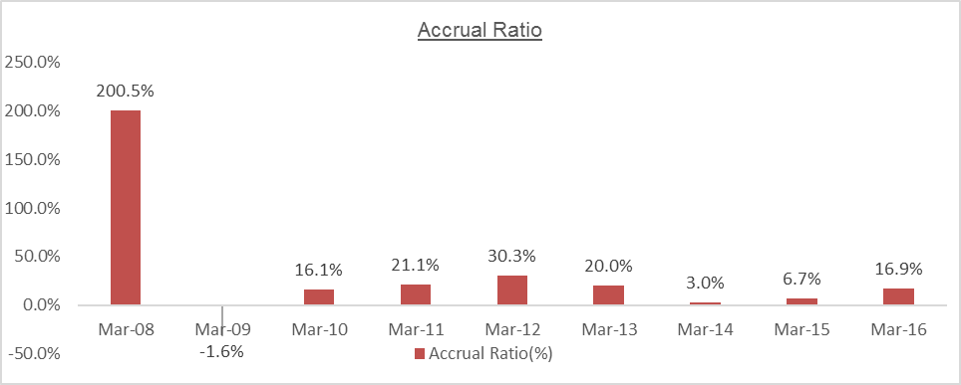 MTPL Accrual Ratio