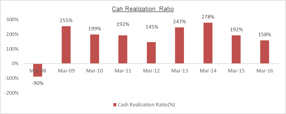 MTPL Cash Realisation ratio