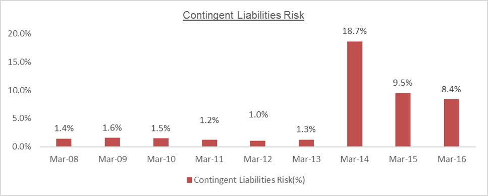 MTPL Contingent LiabilitiesRisk