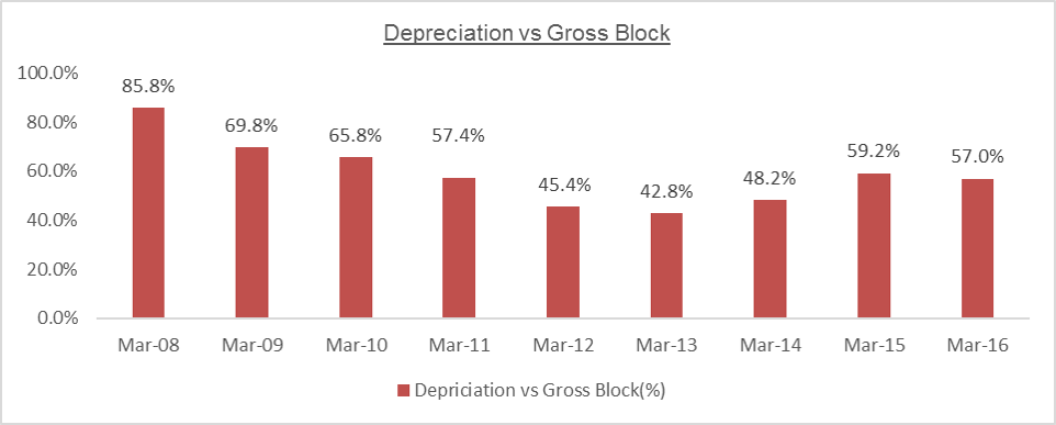 MTPL Depreciation vs Gross Block