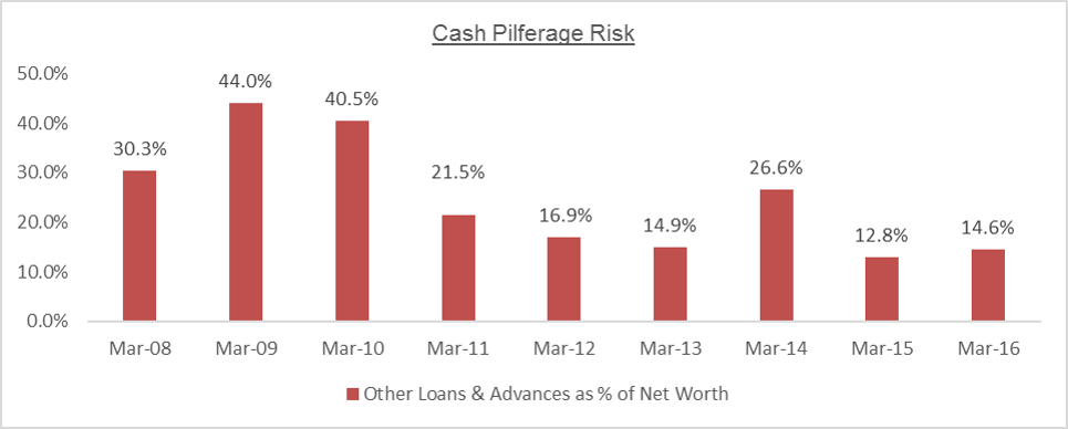 MTPL Cash Pilferage Risk