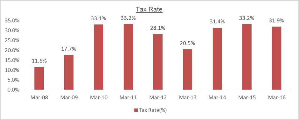 MTPL Tax Rate
