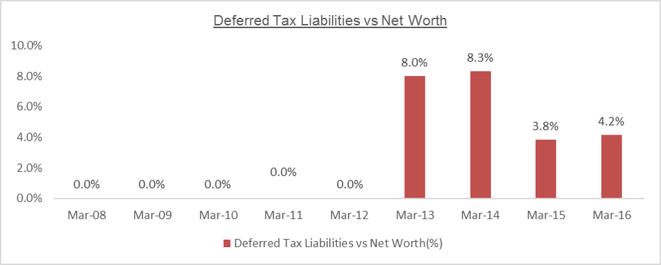 MTPL Deferred Tax Liabilities vs Networth