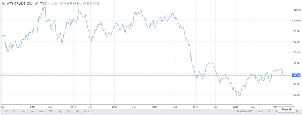 Brent Crude Price Trend