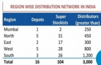 Parag Milk Foods Distribution Network