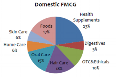Dabur Domestic FMCG Q3FY17