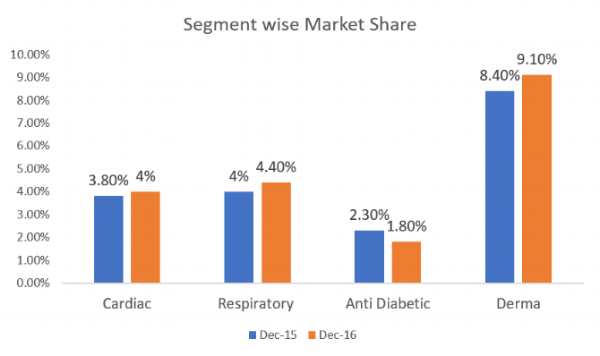 Glenmark India Segment wise Market Share Q3FY17