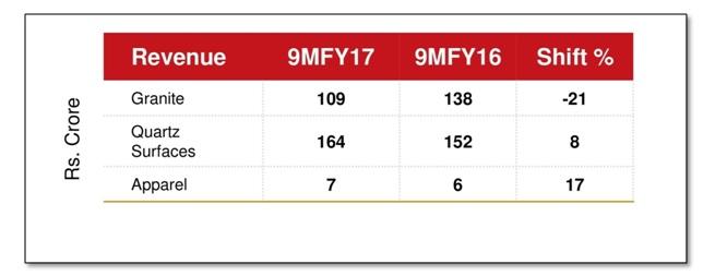 Pokara Segment Revenue 9MFY17