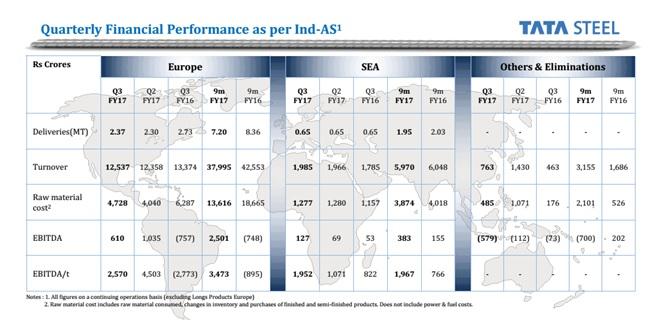 Tata Steel Q3FY17 Business Performance