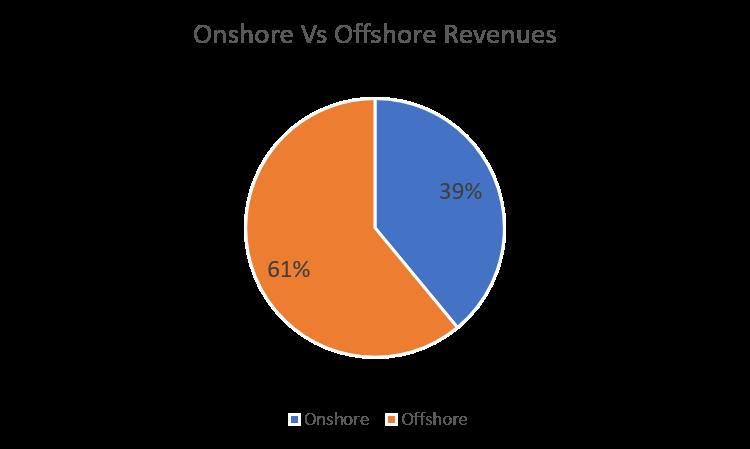 Tata Elxsi Onshore vs Offshore Revenues Q3FY17