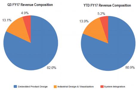 Tata Elxsi Segment Revenue Q3FY17