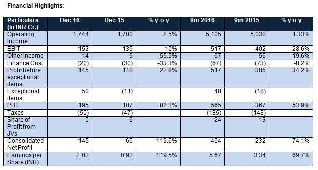 Tata Global Beverages Financial highlights
