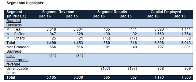 Tata Global Beverages Q3FY17 Segmental Highlights