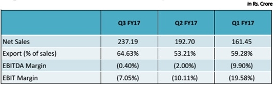 HEG Graphite Segment Performance Q3FY17