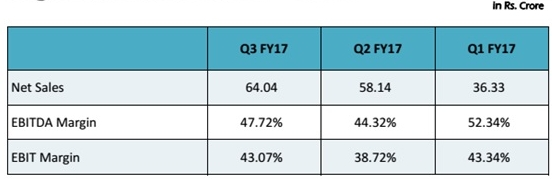 HEG Power Performance Q3Fy17