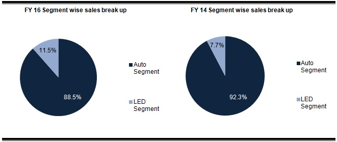 Fiem industries Segment-wise