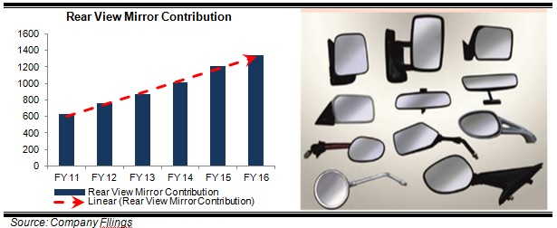 Fiem Industries Rear view mirrors