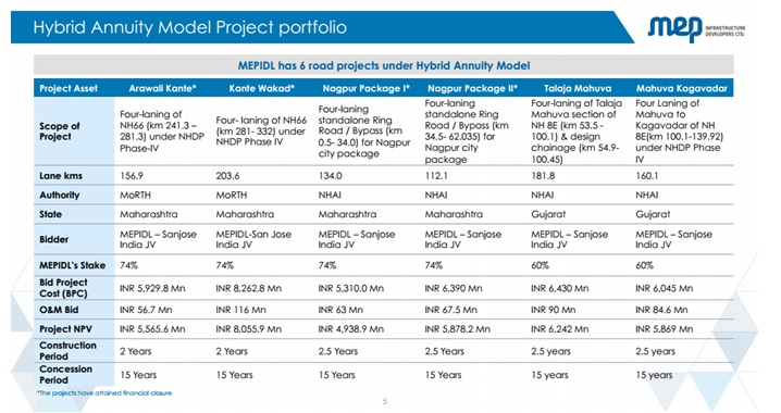 Hybrid Annuity project of MEP Infra
