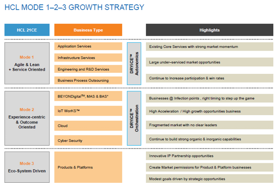 HCL Technologies 1-2-3 Growth Strategy