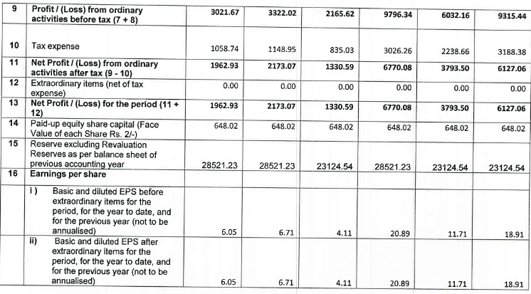 Balaji Amines QrFY17 results