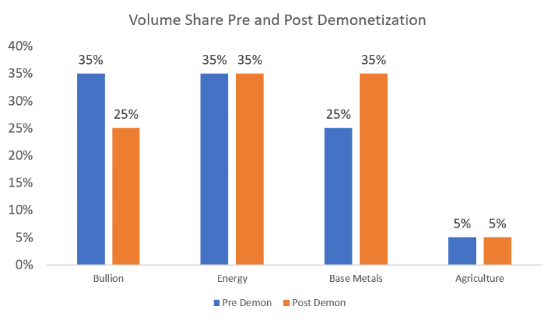 MCX Volume Share