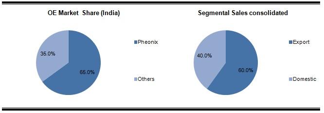 Suprajit OE Market Share