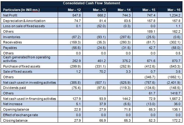 Suprajit Cash flow