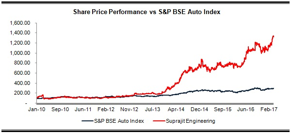 Suprajit Share Price Performance