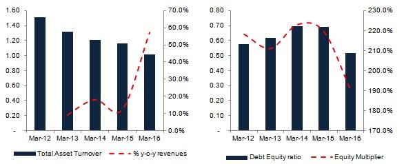 Suprajit Stock charts