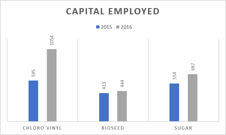 DCM SHriram Capital Employed 2016 vs 2015