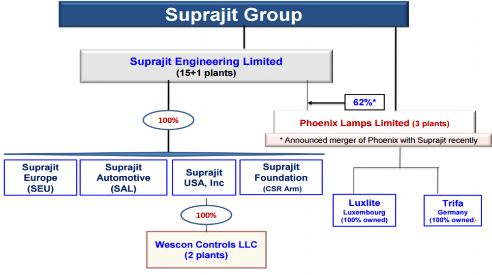 Suprajit Group Sturcture