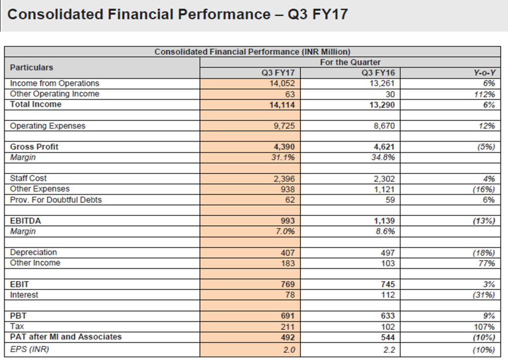AllCargo Q3FY17 Financials