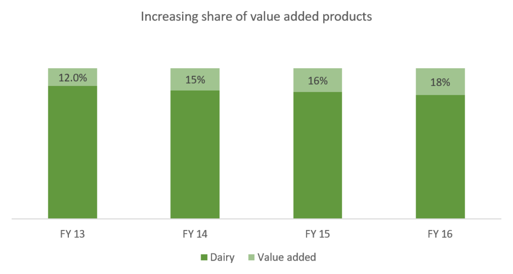 Heritage Foods Value added products share