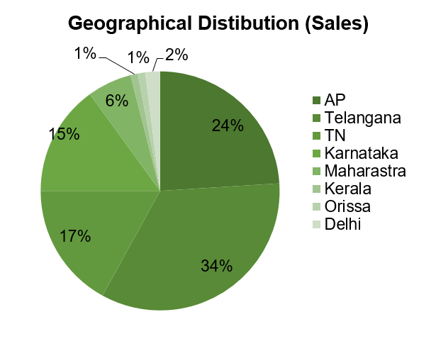 Heritage Foods Geographical Distribution Sales