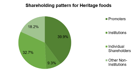 Heritage food shareholding pattern