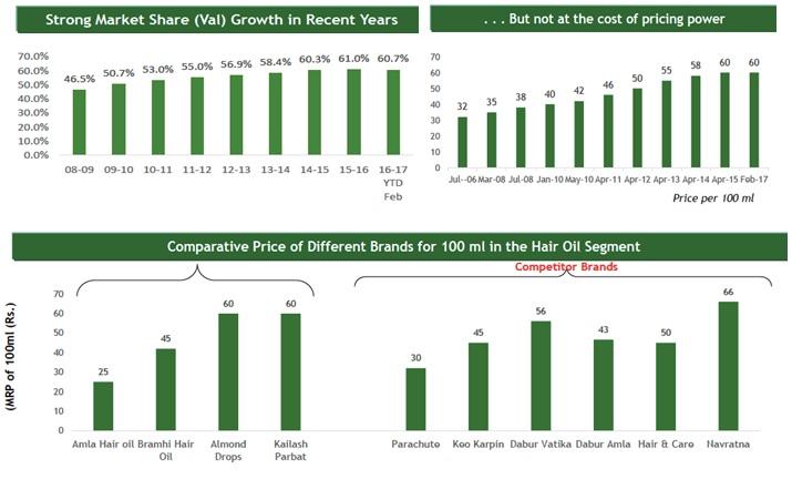 Bajaj Corp market Share