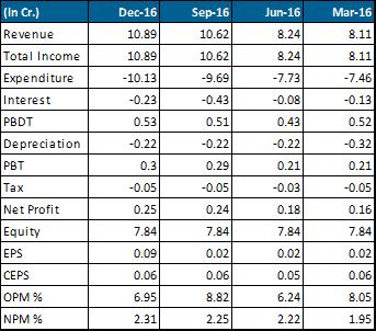 Ducon Infra Q3 financials