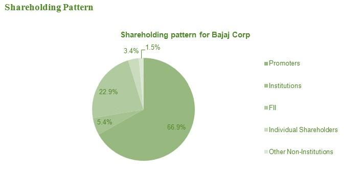 Bajaj Corp Shareholding Pattern