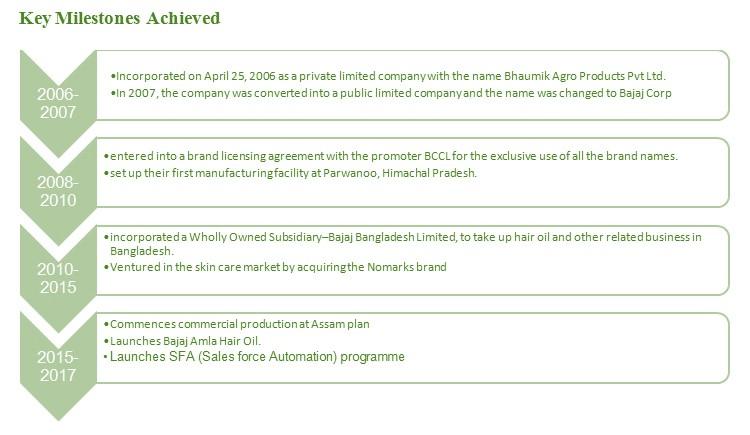 Bajaj Corp Milestones