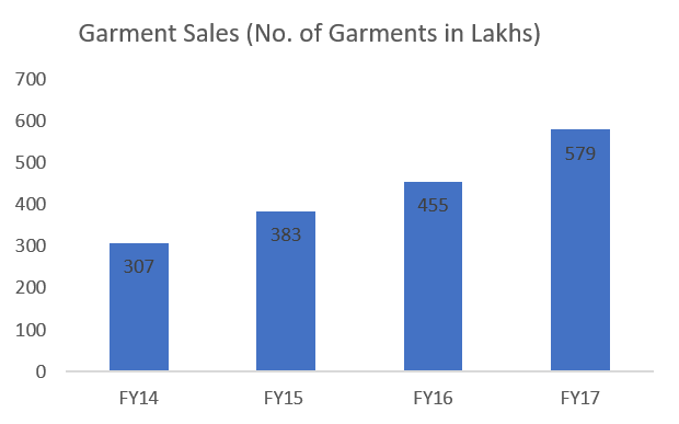 KPR MIlls Garment Sales