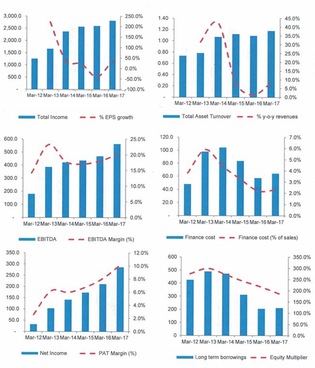 KPR Mills Charts