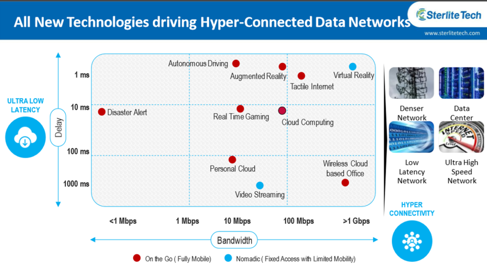 Hyper connected Data Network