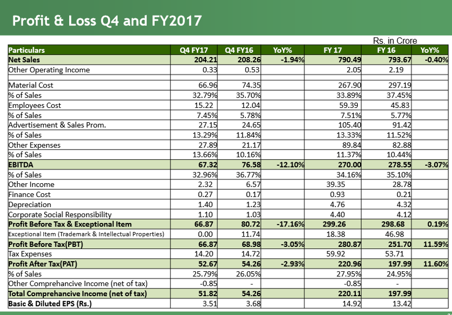 Bajaj Corp Q4FY17 financials