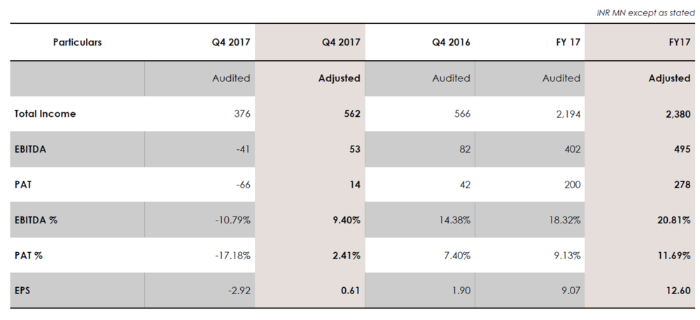 Mandhana Retail Q4FY17 Income Statement.png