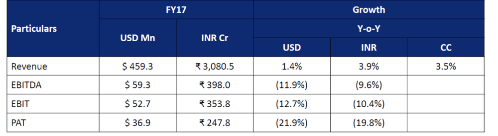 Zensar FY17 Financial Performance.png