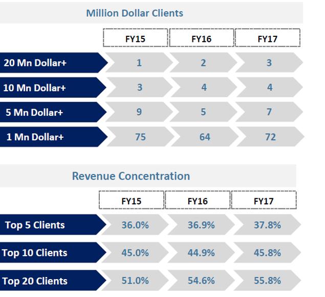Zensar Q4FY17 Client Profile.png