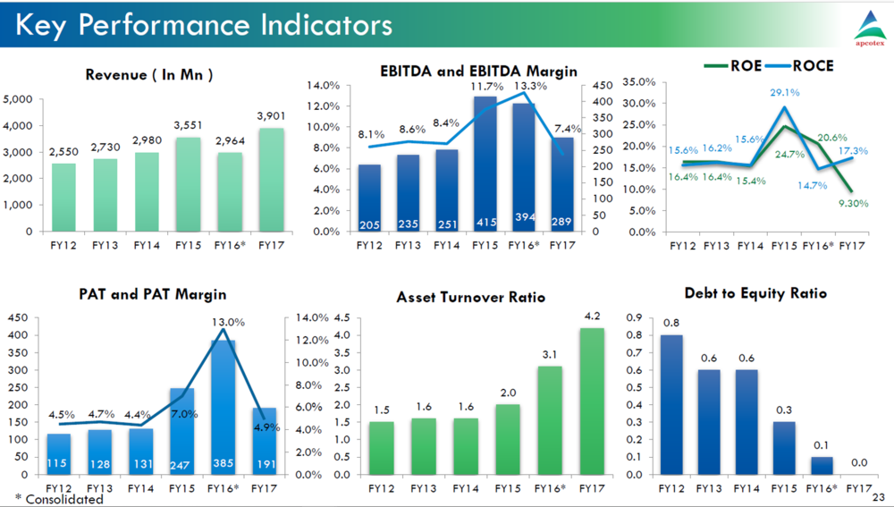 Apcotex Q1FY18 Key Performance Indicators.png