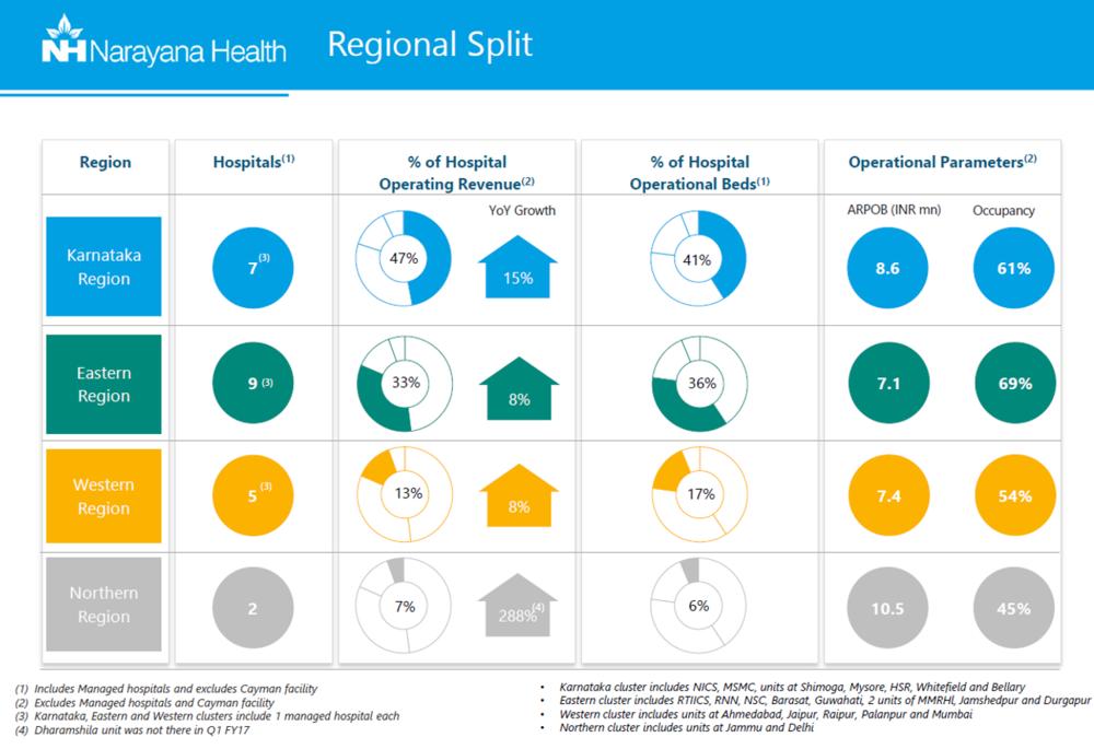 Narayana Health Hospital split regional.png